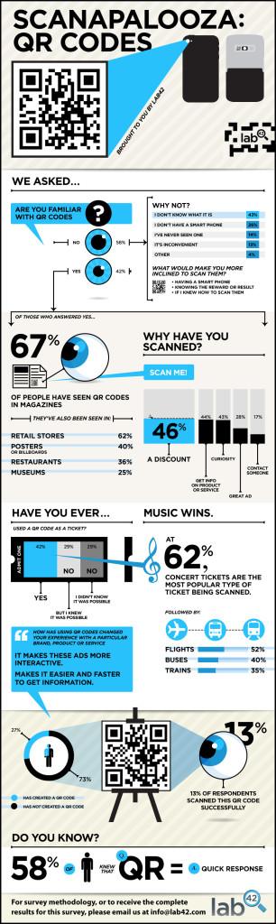 infografika o znalosti qr kód